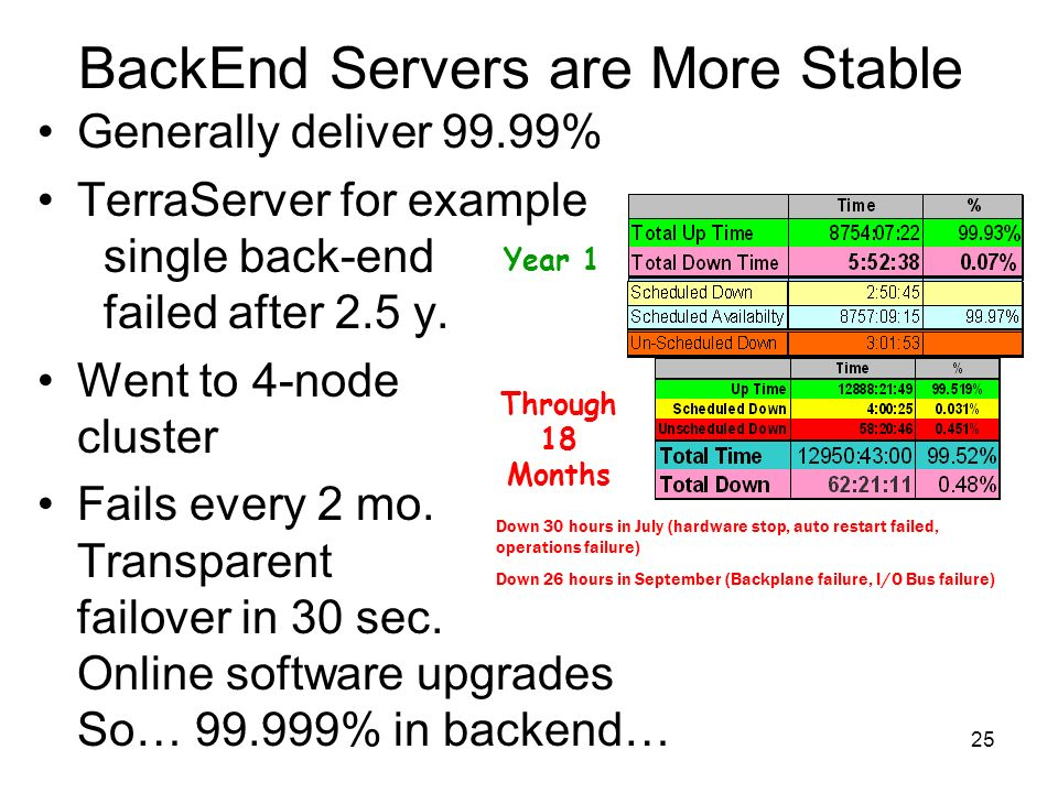 25 BackEnd Servers are More Stable Generally deliver 99.99% TerraServer for example single back-end failed after 2.5 y.
