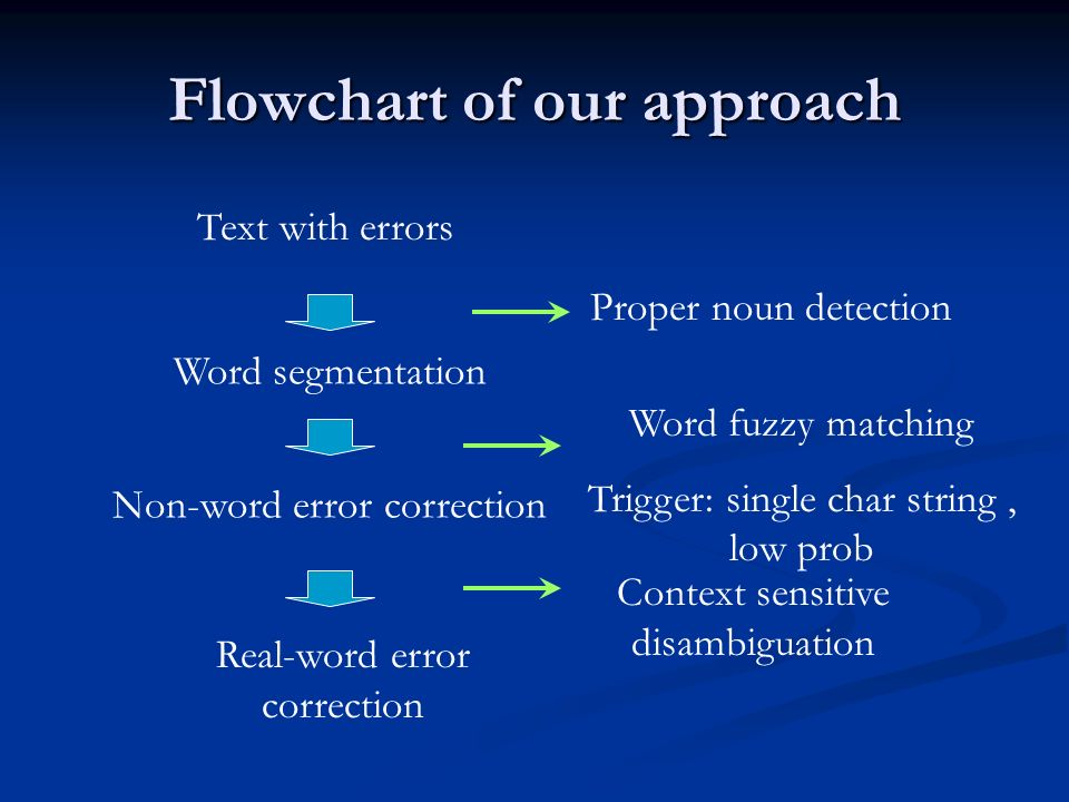 Flowchart of our approach Text with errors Word segmentation Non-word error correction Real-word error correction Proper noun detection Word fuzzy matching Trigger: single char string, low prob Context sensitive disambiguation