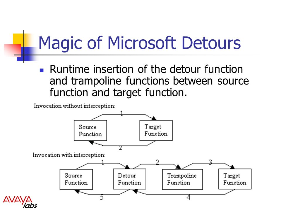 Magic of Microsoft Detours Runtime insertion of the detour function and trampoline functions between source function and target function.