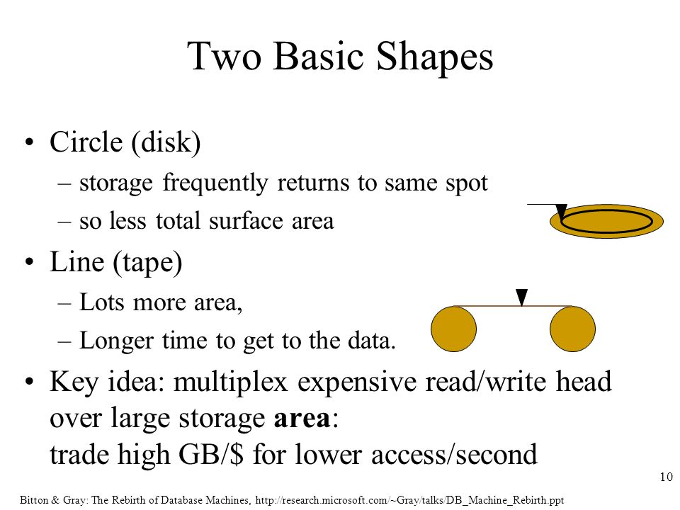 Bitton & Gray: The Rebirth of Database Machines,   10 Two Basic Shapes Circle (disk) –storage frequently returns to same spot –so less total surface area Line (tape) –Lots more area, –Longer time to get to the data.