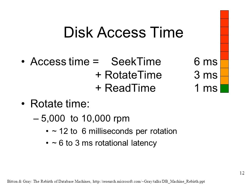 Bitton & Gray: The Rebirth of Database Machines,   12 Disk Access Time Access time = SeekTime 6 ms + RotateTime 3 ms + ReadTime1 ms Rotate time: –5,000 to 10,000 rpm ~ 12 to 6 milliseconds per rotation ~ 6 to 3 ms rotational latency