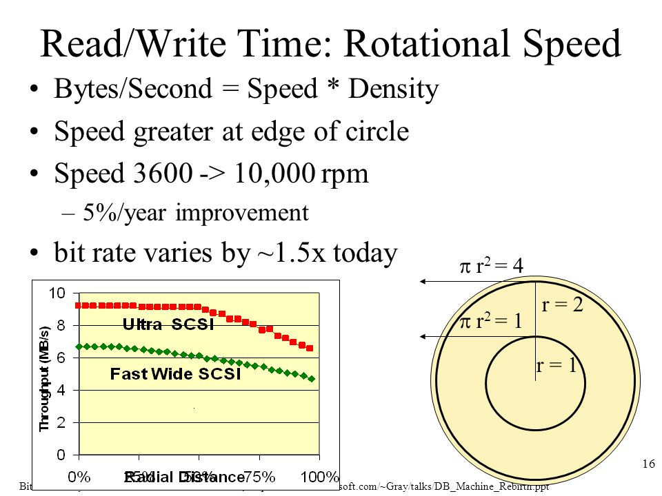 Bitton & Gray: The Rebirth of Database Machines,   16 Read/Write Time: Rotational Speed Bytes/Second = Speed * Density Speed greater at edge of circle Speed > 10,000 rpm –5%/year improvement bit rate varies by ~1.5x today r 2 = 1 r 2 = 4 r = 1 r = 2