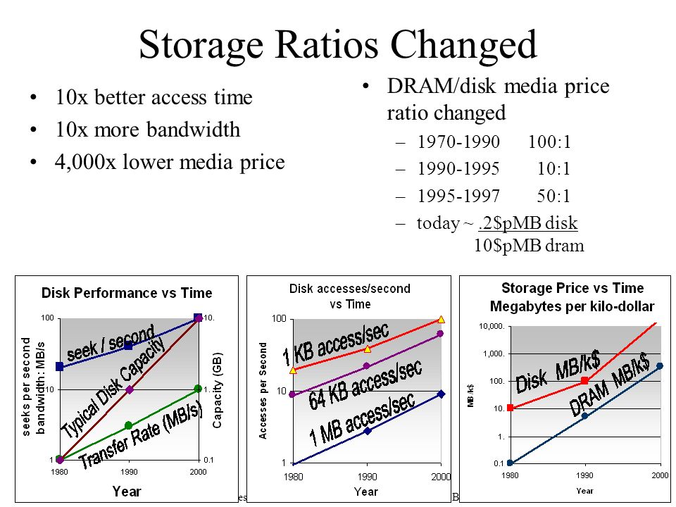 Bitton & Gray: The Rebirth of Database Machines,   19 Storage Ratios Changed 10x better access time 10x more bandwidth 4,000x lower media price DRAM/disk media price ratio changed – :1 – :1 – :1 –today ~.2$pMB disk 10$pMB dram