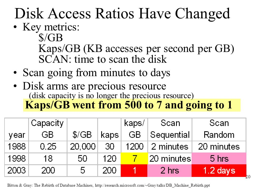 Bitton & Gray: The Rebirth of Database Machines,   20 Disk Access Ratios Have Changed Key metrics: $/GB Kaps/GB (KB accesses per second per GB) SCAN: time to scan the disk Scan going from minutes to days Disk arms are precious resource (disk capacity is no longer the precious resource) Kaps/GB went from 500 to 7 and going to 1