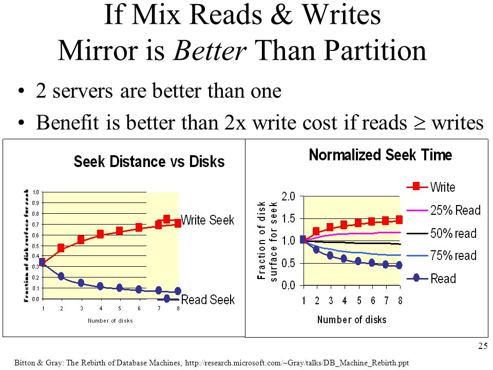 Bitton & Gray: The Rebirth of Database Machines, http://research.microsoft.com/~Gray/talks/DB_Machine_Rebirth.ppt 25 If Mix Reads & Writes Mirror is Better Than Partition 2 servers are better than one Benefit is better than 2x write cost if reads writes