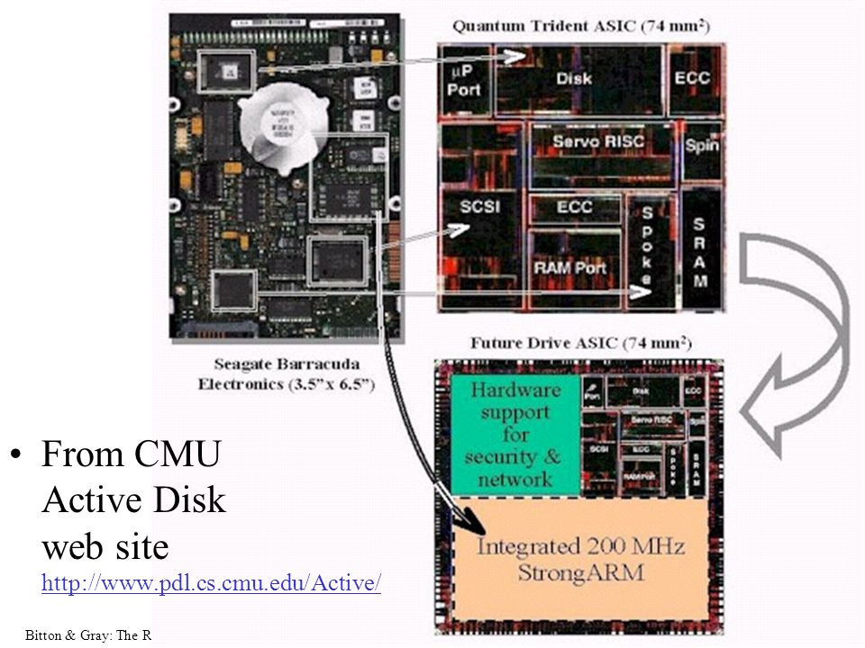 Bitton & Gray: The Rebirth of Database Machines,   6 From CMU Active Disk web site