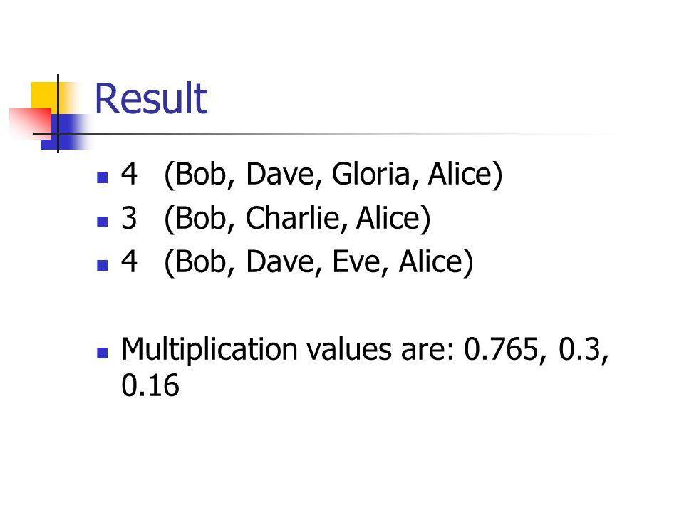 Result 4(Bob, Dave, Gloria, Alice) 3(Bob, Charlie, Alice) 4(Bob, Dave, Eve, Alice) Multiplication values are: 0.765, 0.3, 0.16
