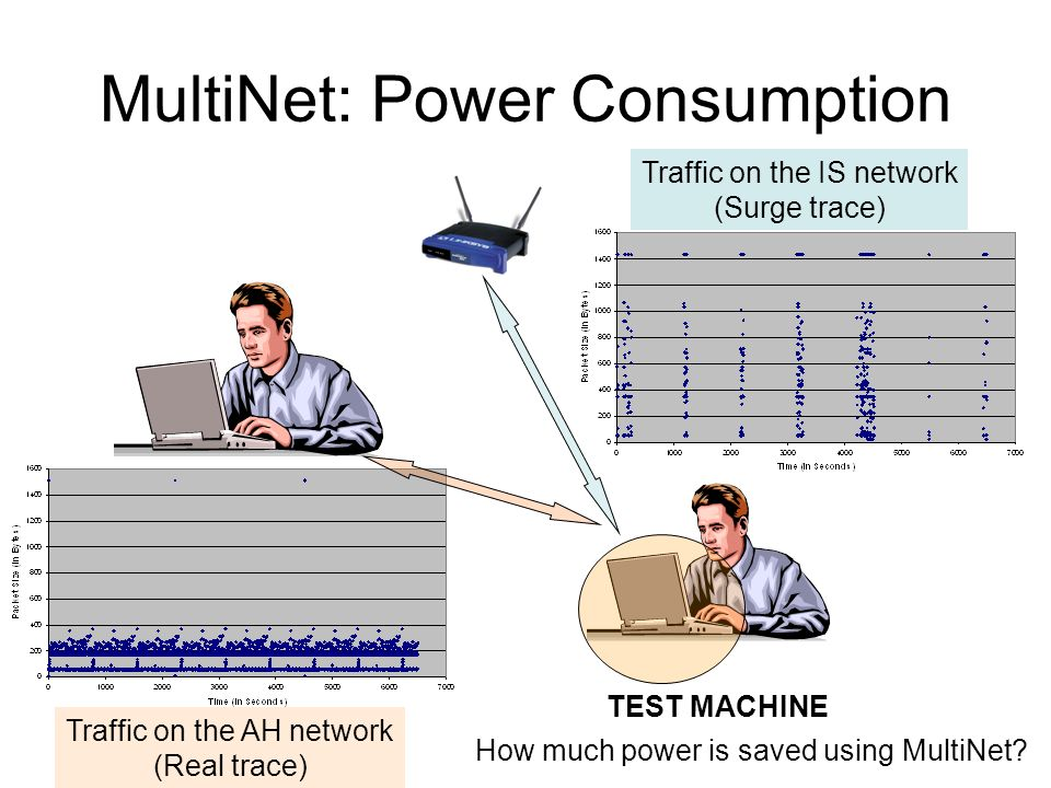 MultiNet: Power Consumption Traffic on the IS network (Surge trace) Traffic on the AH network (Real trace) TEST MACHINE How much power is saved using MultiNet