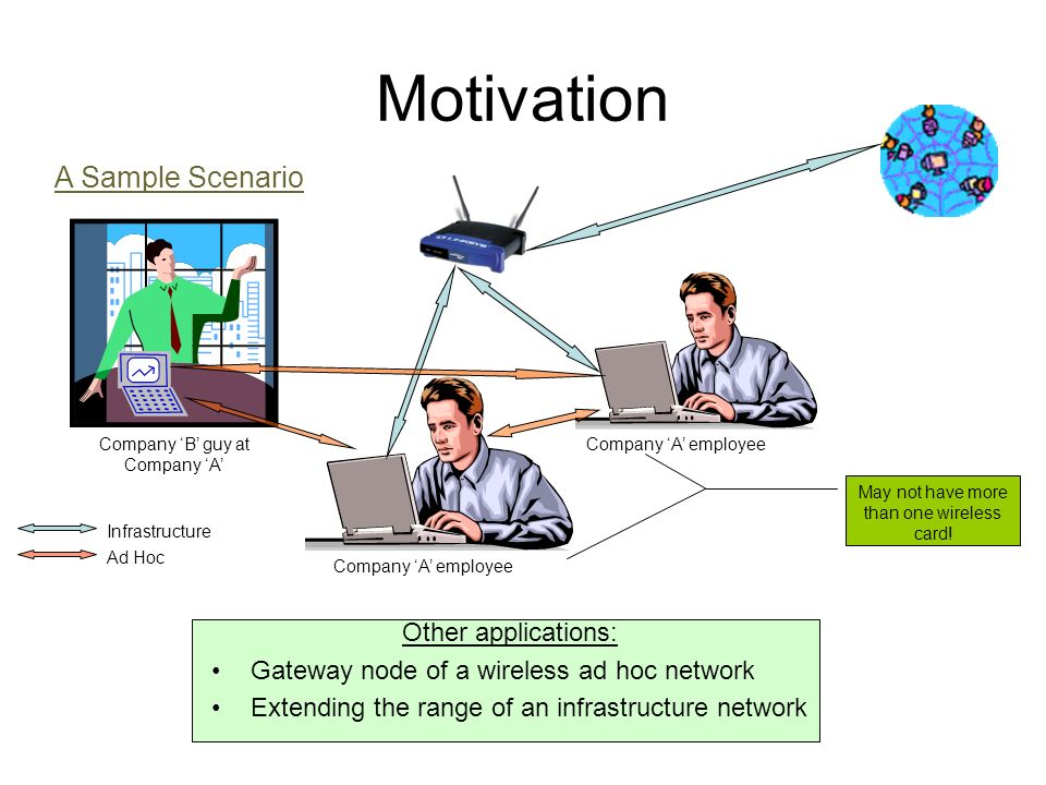 Motivation A Sample Scenario Company B guy at Company A Ad Hoc Infrastructure Company A employee May not have more than one wireless card.