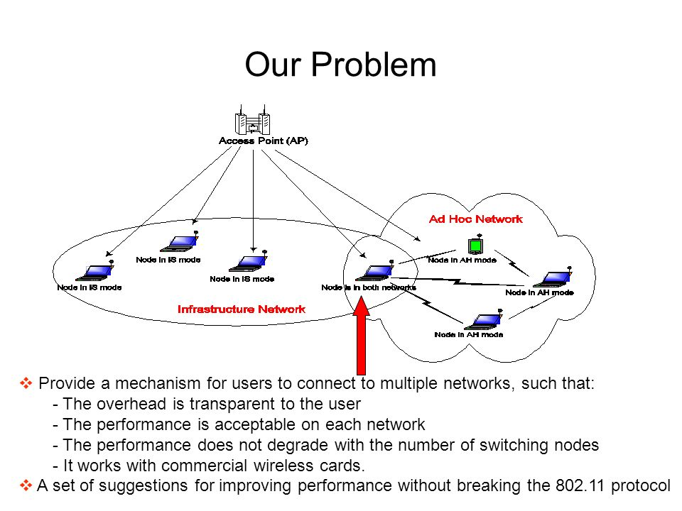 Our Problem Provide a mechanism for users to connect to multiple networks, such that: - The overhead is transparent to the user - The performance is acceptable on each network - The performance does not degrade with the number of switching nodes - It works with commercial wireless cards.