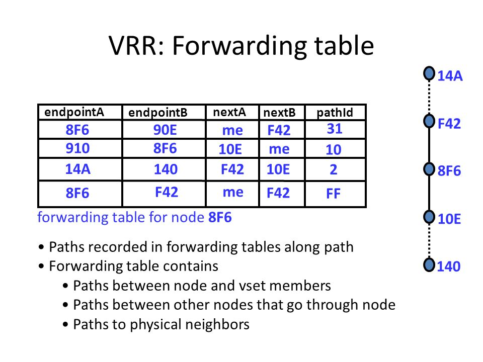 VRR: Forwarding table Paths recorded in forwarding tables along path Forwarding table contains Paths between node and vset members Paths between other nodes that go through node Paths to physical neighbors endpointB pathId nextA nextB endpointA 10E 10 me F42 31 8F690E 910 forwarding table for node 8F6 8F6 me 14A 140F4210E 2 8F6 F42 me F42 FF 14A 140 F42 10E 8F6