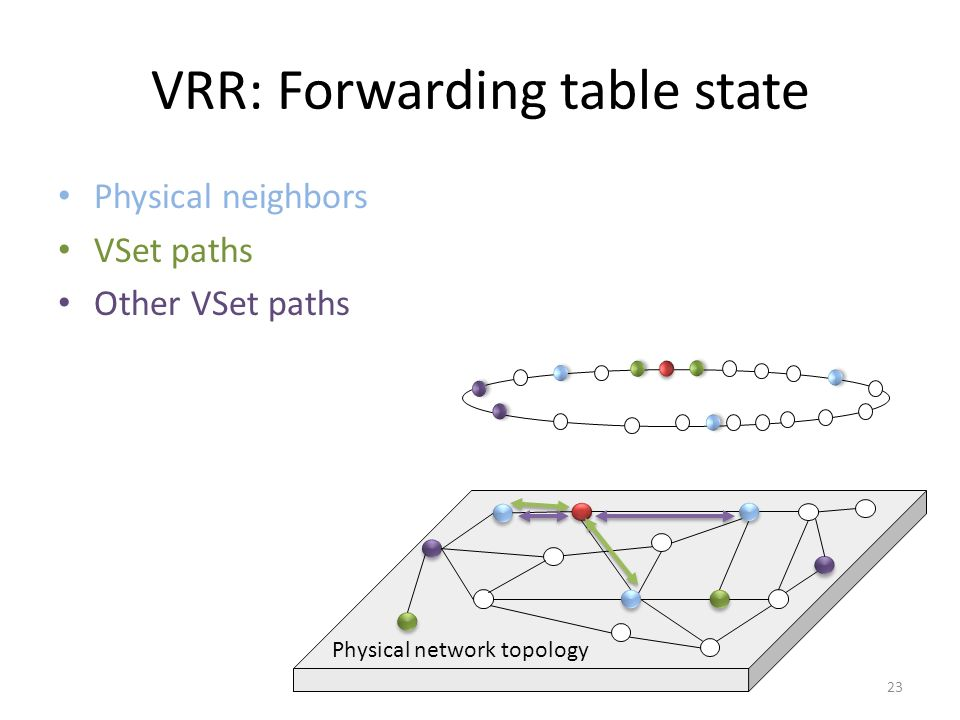 Physical network topology VRR: Forwarding table state 23 Physical neighbors VSet paths Other VSet paths