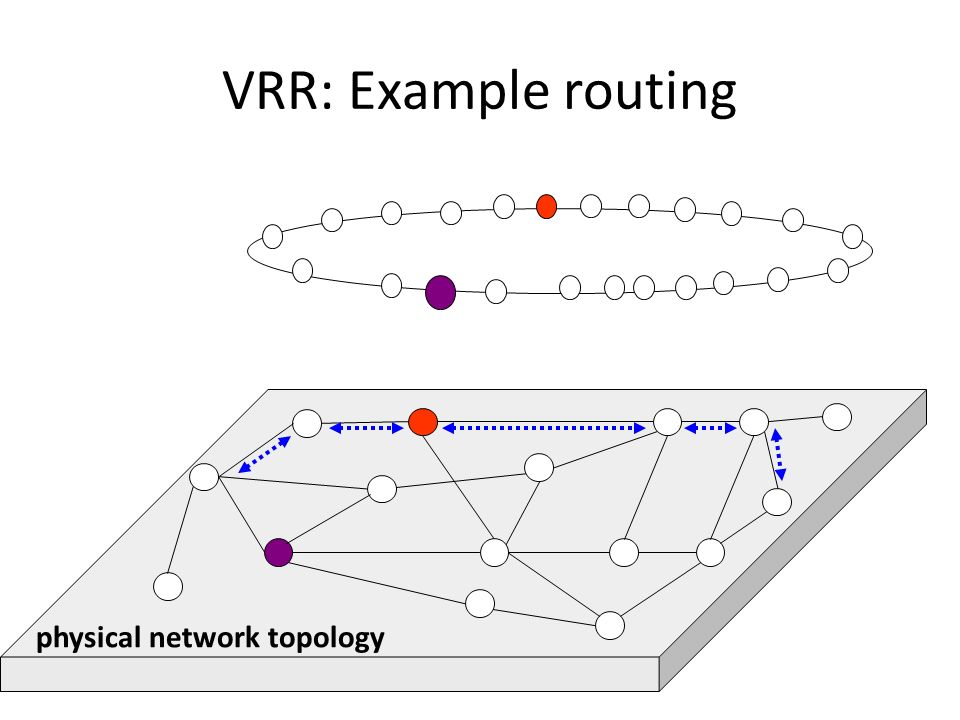 VRR: Example routing physical network topology