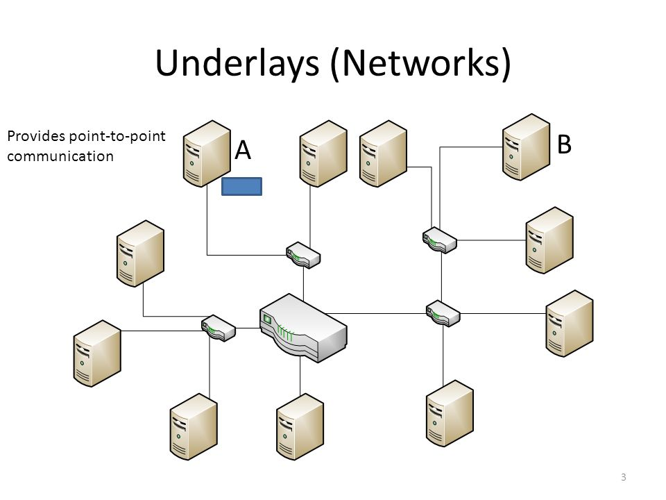 Underlays (Networks) 3 Provides point-to-point communication A B