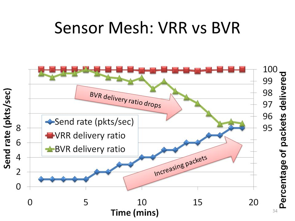 Sensor Mesh: VRR vs BVR 34 Increasing packets BVR delivery ratio drops
