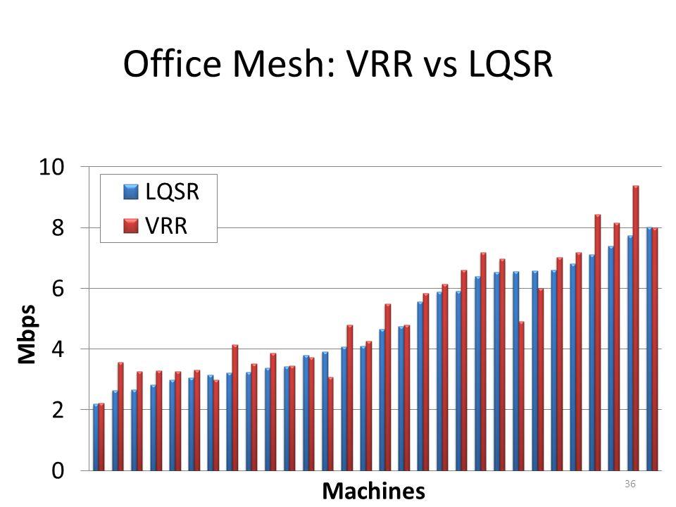 Office Mesh: VRR vs LQSR 36