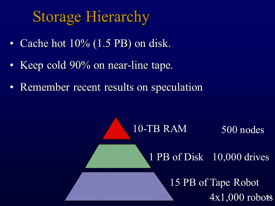 11 Storage Hierarchy Cache hot 10% (1.5 PB) on disk.Cache hot 10% (1.5 PB) on disk. Keep cold 90% on near-line tape.Keep cold 90% on near-line tape. R