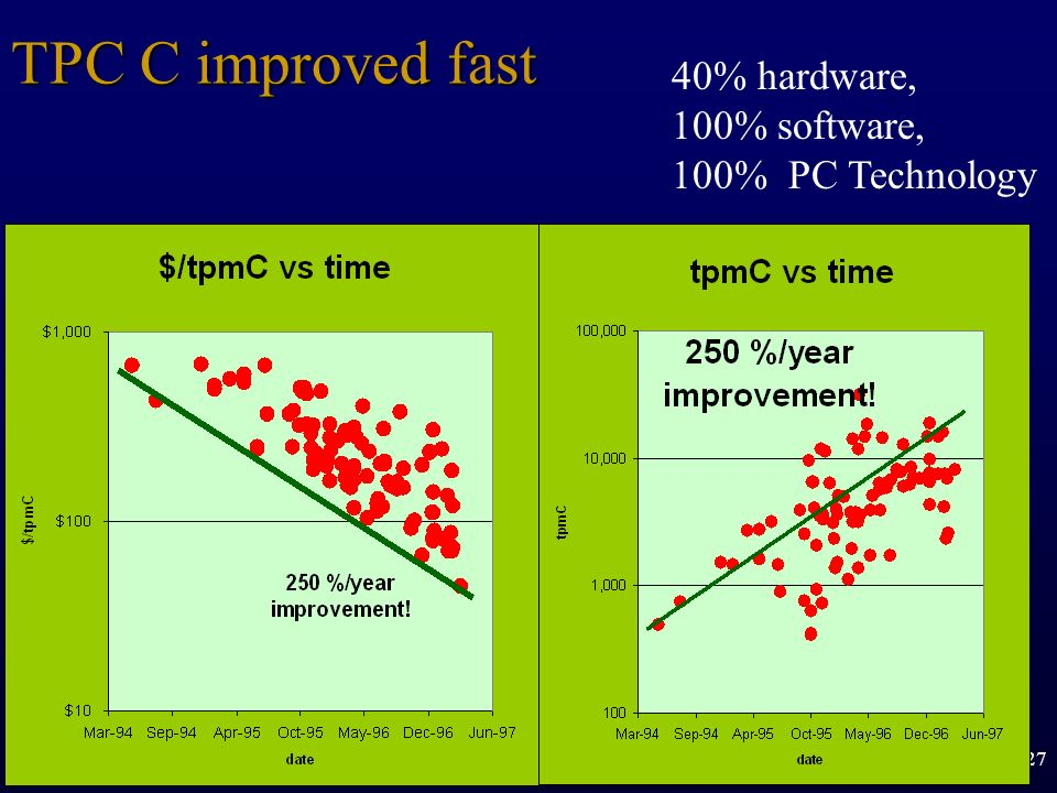 27 TPC C improved fast 40% hardware, 100% software, 100% PC Technology