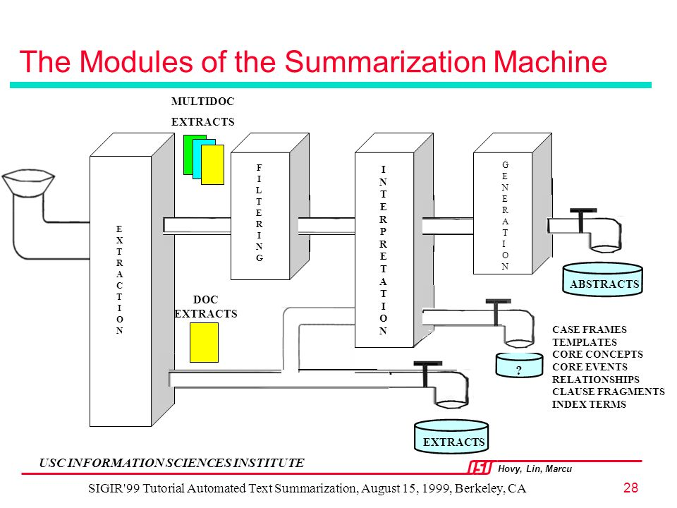 Hovy, Lin, Marcu USC INFORMATION SCIENCES INSTITUTE SIGIR 99 Tutorial Automated Text Summarization, August 15, 1999, Berkeley, CA28 The Modules of the Summarization Machine EXTRACTIONEXTRACTION INTERPRETATIONINTERPRETATION EXTRACTS ABSTRACTS .