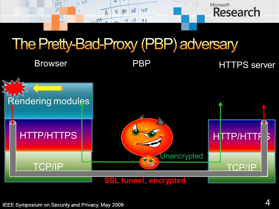 5 IEEE Symposium on Security and Privacy, May 2009 Key issue: browsers load unencrypted content from proxy in the HTTPS context of the victim server Attack 1: Proxys error response Attack 2: Proxys redirection Attack 3: HTTP-intended pages that are HTTPS loadable Attack 4: Visual context (GUI behavior, no script)