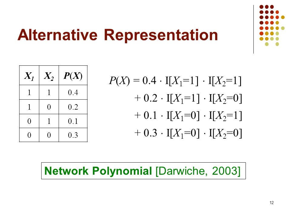 Alternative Representation X1X1 X2X2 P(X)P(X) 110.4 100.2 010.1 000.3 P(X) = 0.4 I[X 1 =1] I[X 2 =1] + 0.2 I[X 1 =1] I[X 2 =0] + 0.1 I[X 1 =0] I[X 2 =1] + 0.3 I[X 1 =0] I[X 2 =0] Network Polynomial [Darwiche, 2003] 12