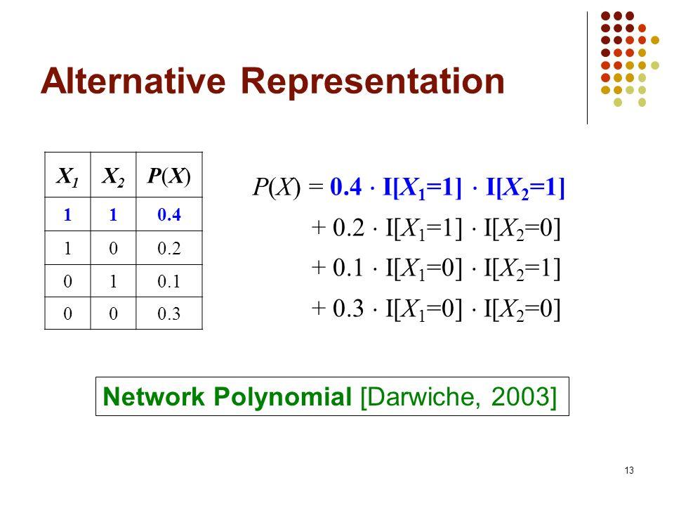 Alternative Representation X1X1 X2X2 P(X)P(X) 110.4 100.2 010.1 000.3 P(X) = 0.4 I[X 1 =1] I[X 2 =1] + 0.2 I[X 1 =1] I[X 2 =0] + 0.1 I[X 1 =0] I[X 2 =1] + 0.3 I[X 1 =0] I[X 2 =0] 13 Network Polynomial [Darwiche, 2003]