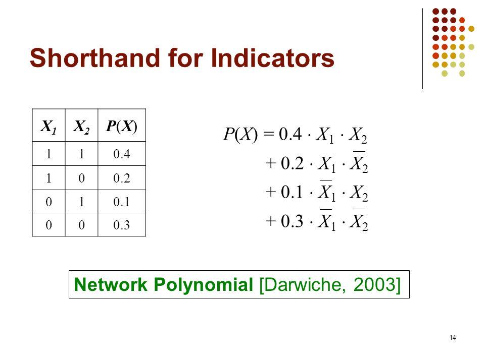 Shorthand for Indicators X1X1 X2X2 P(X)P(X) 110.4 100.2 010.1 000.3 P(X) = 0.4 X 1 X 2 + 0.2 X 1 X 2 + 0.1 X 1 X 2 + 0.3 X 1 X 2 14 Network Polynomial [Darwiche, 2003]