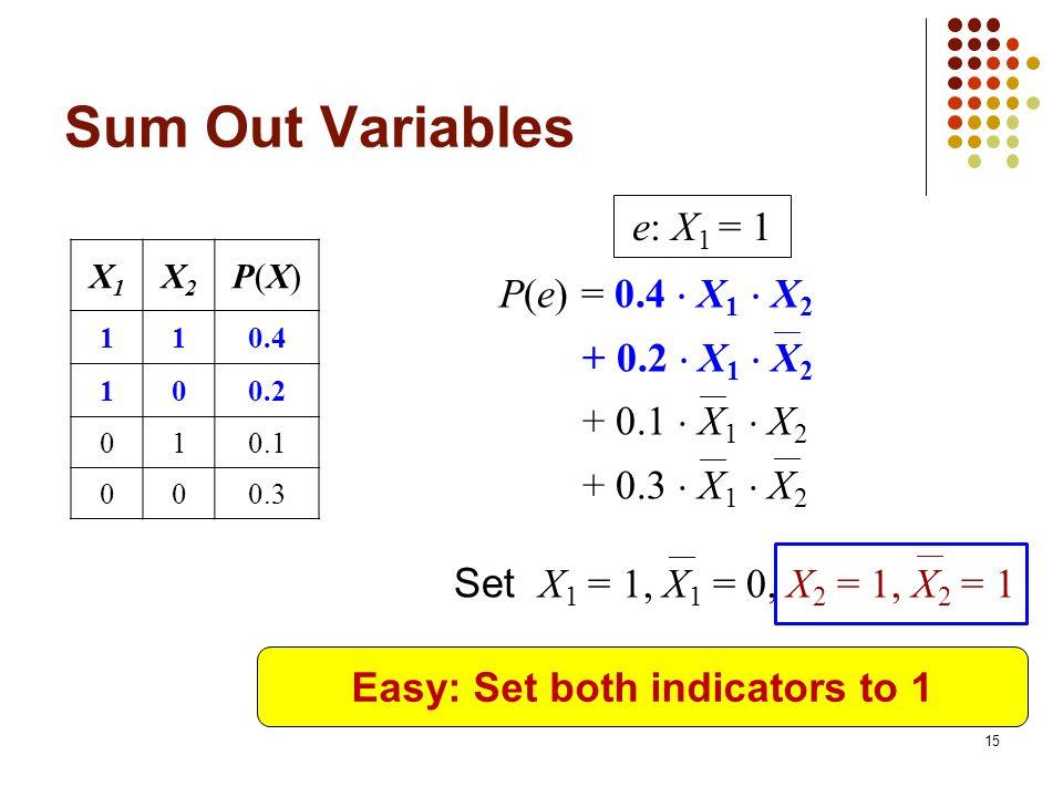 Sum Out Variables X1X1 X2X2 P(X)P(X) 110.4 100.2 010.1 000.3 P(e) = 0.4 X 1 X 2 + 0.2 X 1 X 2 + 0.1 X 1 X 2 + 0.3 X 1 X 2 e: X 1 = 1 Set X 1 = 1, X 1 = 0, X 2 = 1, X 2 = 1 Easy: Set both indicators to 1 15