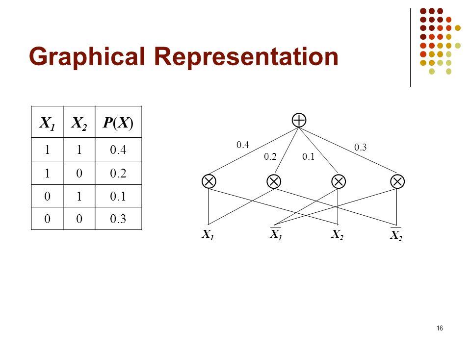 Graphical Representation 0.4 0.20.1 0.3 X1X1 X2X2 X1X1 X2X2 X1X1 X2X2 P(X)P(X) 110.4 100.2 010.1 000.3 16