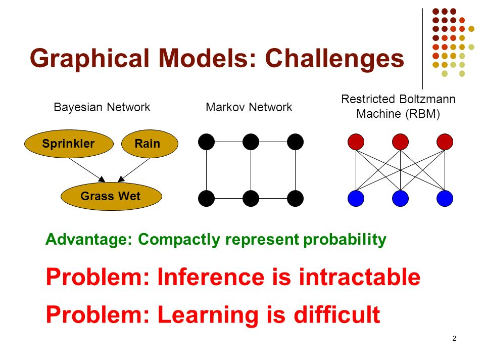 2 Graphical Models: Challenges 2 Bayesian NetworkMarkov Network SprinklerRain Grass Wet Advantage: Compactly represent probability Problem: Inference