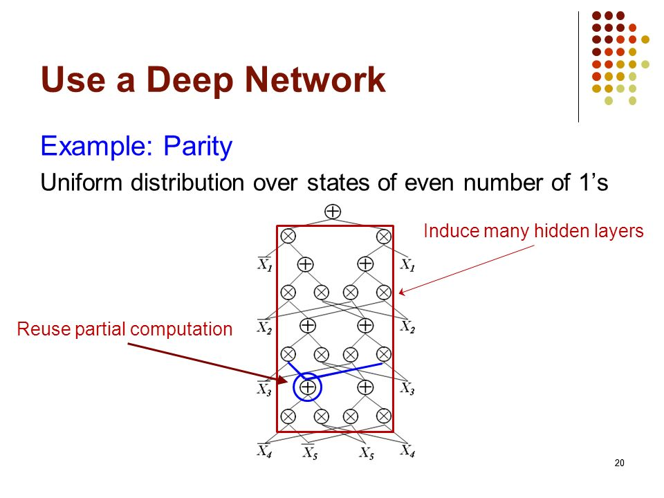 20 Use a Deep Network 20 Example: Parity Uniform distribution over states of even number of 1s Induce many hidden layers Reuse partial computation