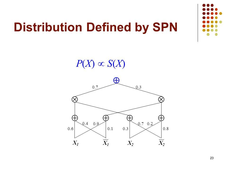 23 Distribution Defined by SPN P(X) S(X) 23 0.70.3 X1X1 X2X2 0.80.30.1 0.20.70.9 0.4 0.6 X1X1 X2X2 23