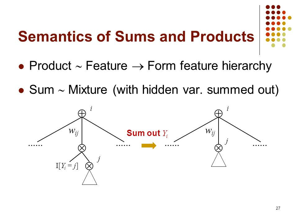 Semantics of Sums and Products Product Feature Form feature hierarchy Sum Mixture (with hidden var. summed out) 27 I[Y i = j] i j …… j w ij i …… w ij