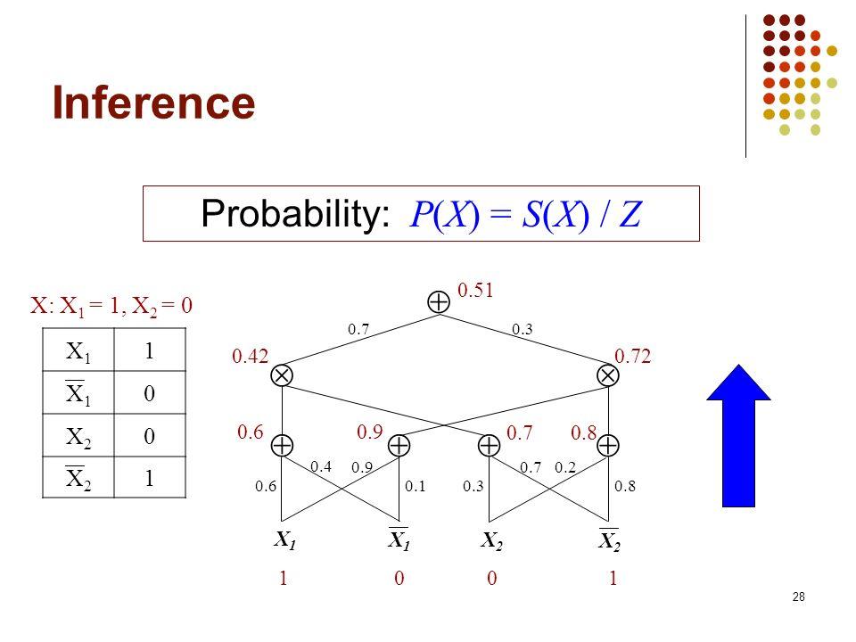28 Inference Probability: P(X) = S(X) / Z 0.70.3 X1X1 X2X2 0.80.30.1 0.20.70.9 0.4 0.6 X1X1 X2X2 100 1 0.60.9 0.70.8 0.420.72 X: X 1 = 1, X 2 = 0 X1X1 1 X1X1 0 X2X2 0 X2X2 1 0.51