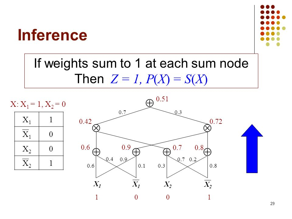 29 Inference If weights sum to 1 at each sum node Then Z = 1, P(X) = S(X) 0.70.3 X1X1 X2X2 0.80.30.1 0.20.70.9 0.4 0.6 X1X1 X2X2 100 1 0.60.9 0.70.8 0