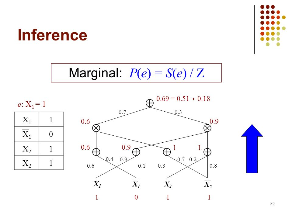 30 Inference Marginal: P(e) = S(e) / Z 0.70.3 X1X1 X2X2 0.80.30.1 0.20.70.9 0.4 0.6 X1X1 X2X2 101 1 0.60.9 11 0.60.9 0.69 = 0.51 0.18 e: X 1 = 1 X1X1 1 X1X1 0 X2X2 1 X2X2 1