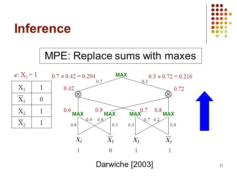 31 Inference 0.70.3 X1X1 X2X2 0.80.30.1 0.20.70.9 0.4 0.6 X1X1 X2X2 101 1 0.60.90.70.8 0.42 0.72 0.3 0.72 = 0.216 e: X 1 = 1 X1X1 1 X1X1 0 X2X2 1 X2X2