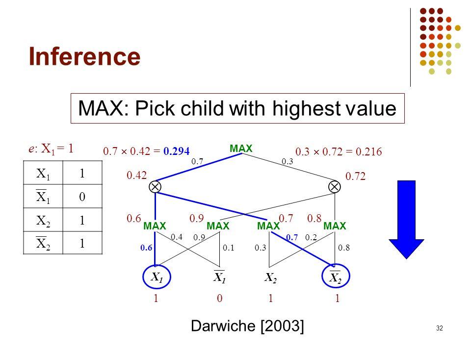 32 Inference 0.70.3 X1X1 X2X2 0.80.30.1 0.20.70.9 0.4 0.6 X1X1 X2X2 101 1 0.60.90.70.8 0.42 0.72 0.3 0.72 = 0.216 e: X 1 = 1 X1X1 1 X1X1 0 X2X2 1 X2X2 1 MAX: Pick child with highest value MAX 0.7 0.42 = 0.294 Darwiche [2003]