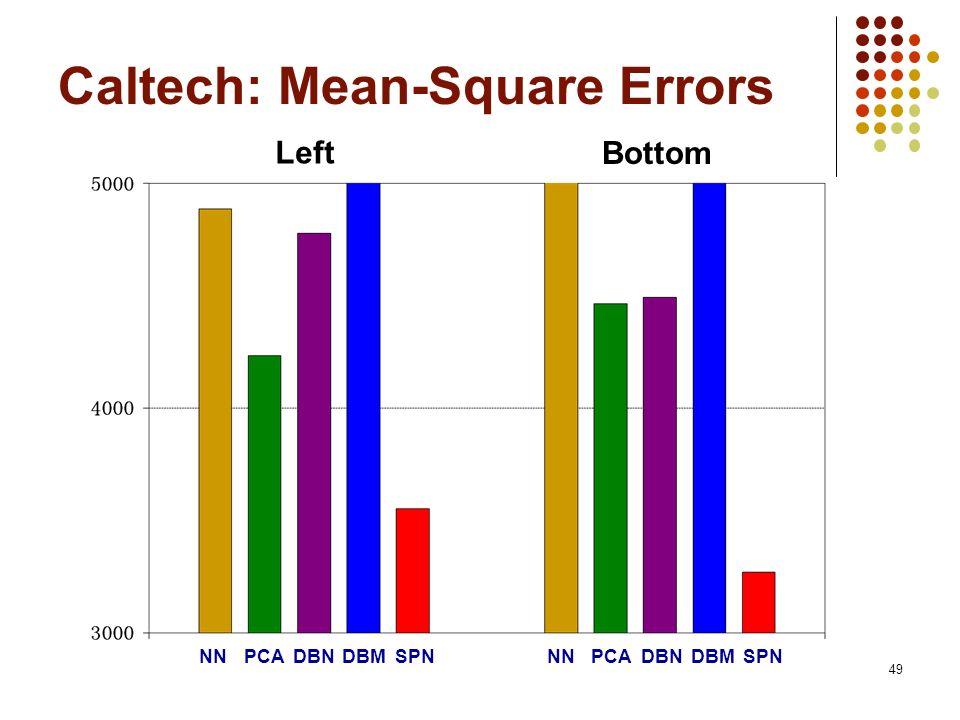 49 Caltech: Mean-Square Errors DBNNNSPN Left Bottom PCADBMDBNNNSPNPCADBM