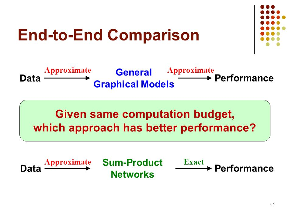 End-to-End Comparison 58 Data General Graphical Models Performance Data Sum-Product Networks Performance Approximate Exact Given same computation budg