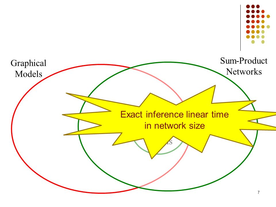 Graphical Models Existing Tractable Models Sum-Product Networks Exact inference linear time in network size 7