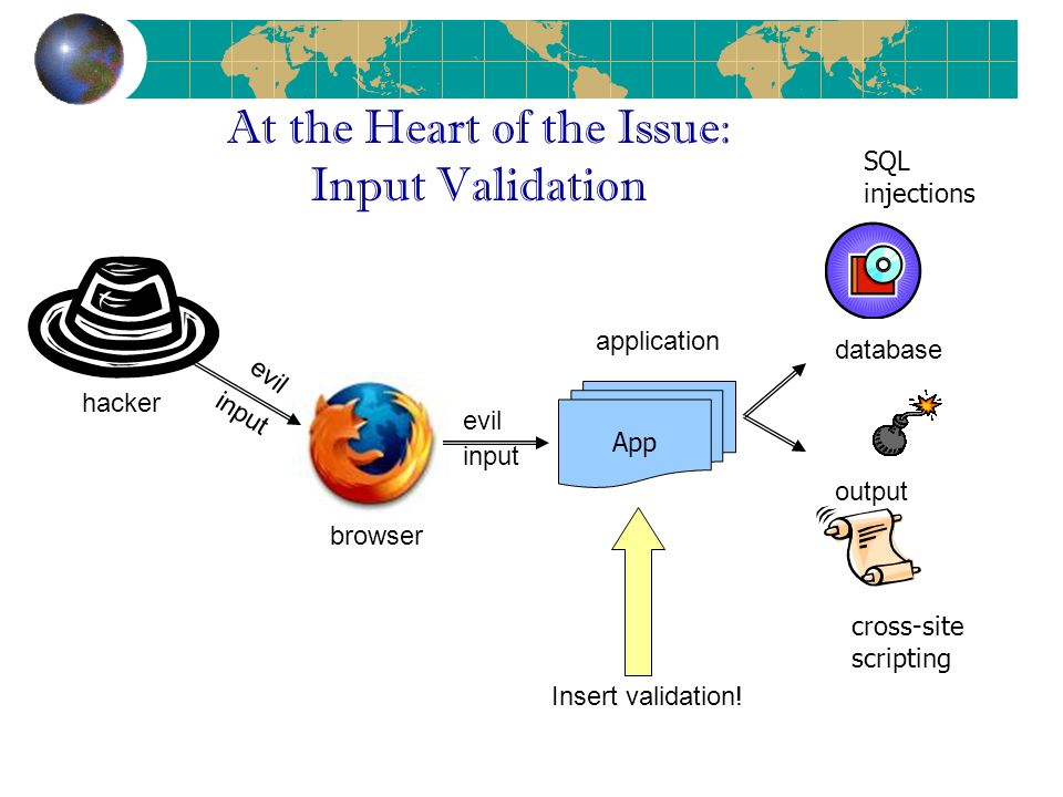 At the Heart of the Issue: Input Validation App hacker browser application evil input database output input evil Insert validation.