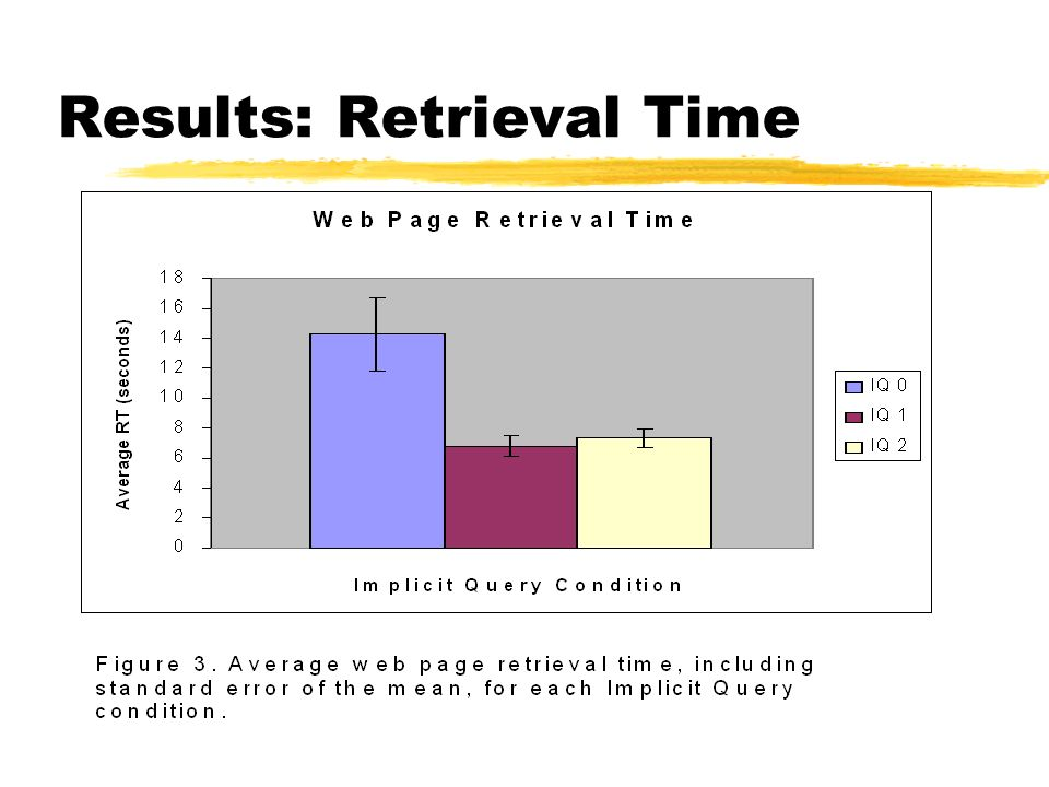 Results: Retrieval Time