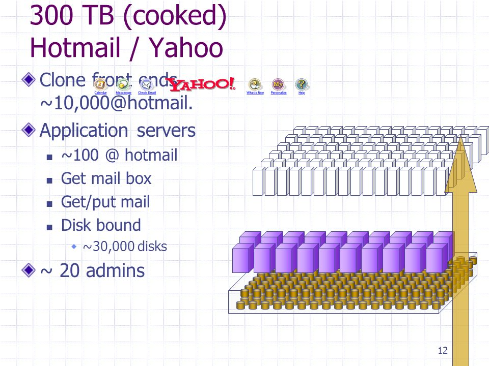 12 300 TB (cooked) Hotmail / Yahoo Clone front ends ~10,000@hotmail.
