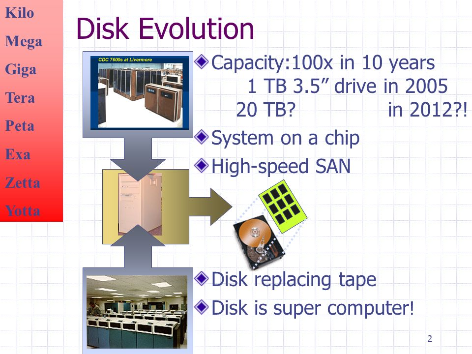 2 Disk Evolution Capacity:100x in 10 years 1 TB 3.5 drive in 2005 20 TB.