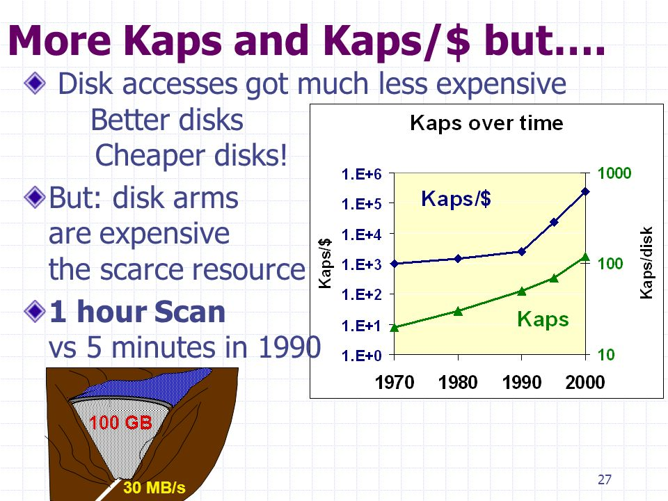 27 More Kaps and Kaps/$ but…. Disk accesses got much less expensive Better disks Cheaper disks.