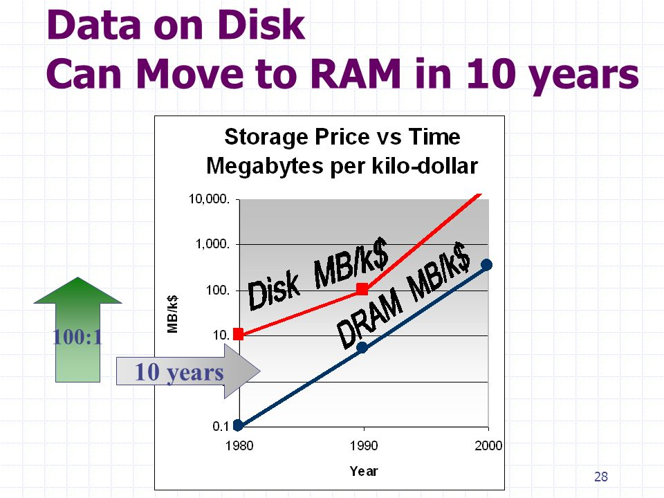 28 Data on Disk Can Move to RAM in 10 years 100:1 10 years