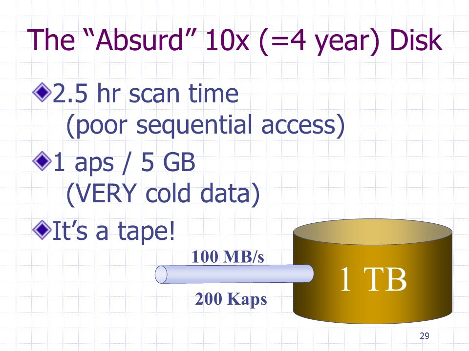29 The Absurd 10x (=4 year) Disk 2.5 hr scan time (poor sequential access) 1 aps / 5 GB (VERY cold data) Its a tape.