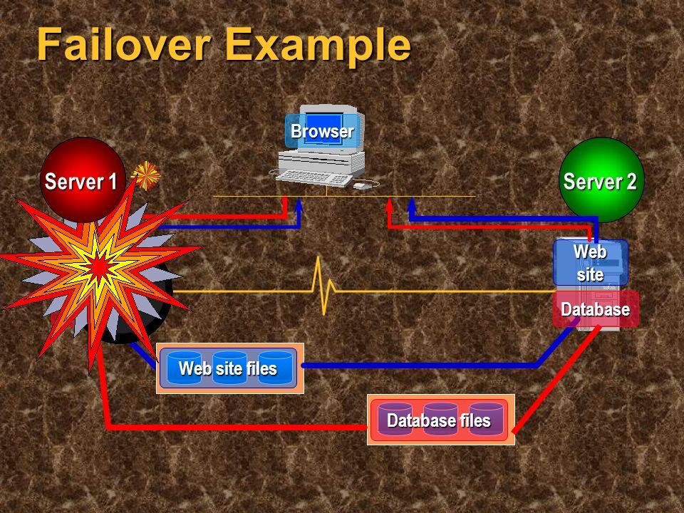 Client PCs Server A Server B Disk cabinet A Disk cabinet B Heartbeat Cluster management MSCS Cluster