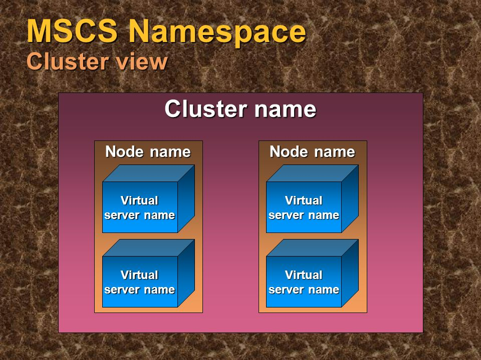 Basic MSCS Terms Resource - basic unit of failover Resource - basic unit of failover Group - collection of resources Group - collection of resources Node - Windows NT ® Server running cluster software Node - Windows NT ® Server running cluster software Cluster - one or more closely-coupled nodes, managed as a single entity Cluster - one or more closely-coupled nodes, managed as a single entity